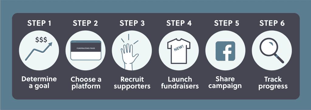 How peer to peer fundraising works in six easy steps.
