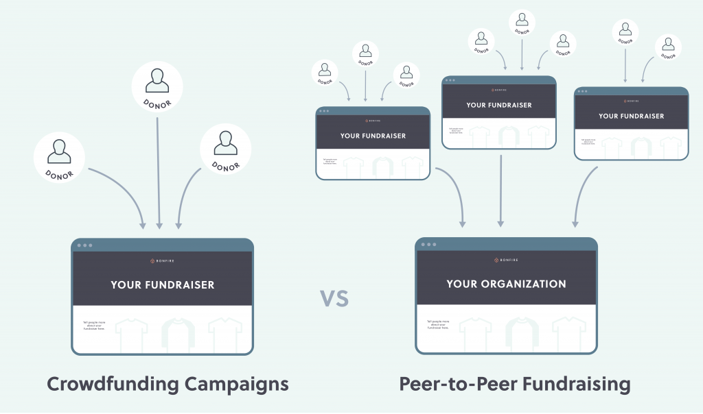 Differences between crowdfunding campaigns and to peer to peer fundraisers