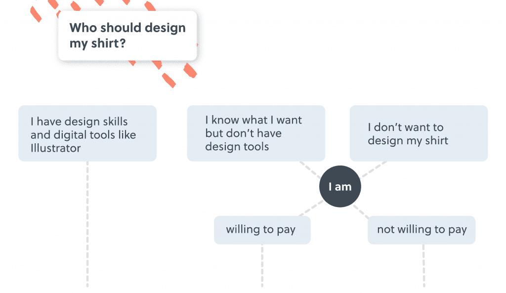 Design decision tree
